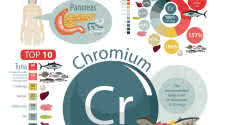 Chromium for Bodybuilders